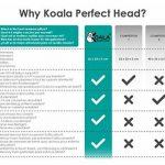 Coussin bébé par la plagiocéphalie (avec deux housses de protection détachables) et traitement de la tête plate à mémoire de forme qui évite l'asphyxie - Koala Babycare® - Perfect Head de la marque Koala Babycare image 4 produit